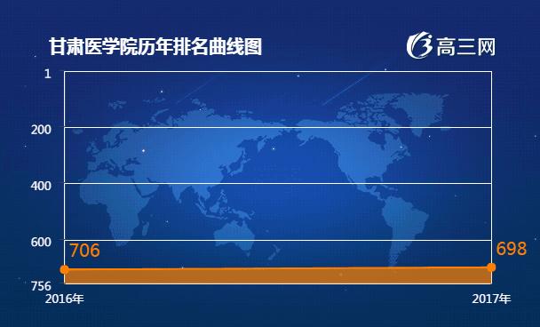 甘肃医学院官网|甘肃医学院是公办还是民办大学