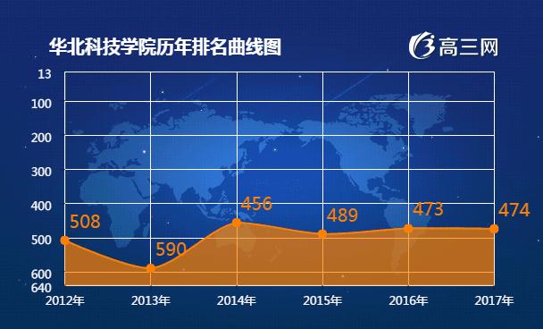 华北科技学院2017全国最新排名第474名