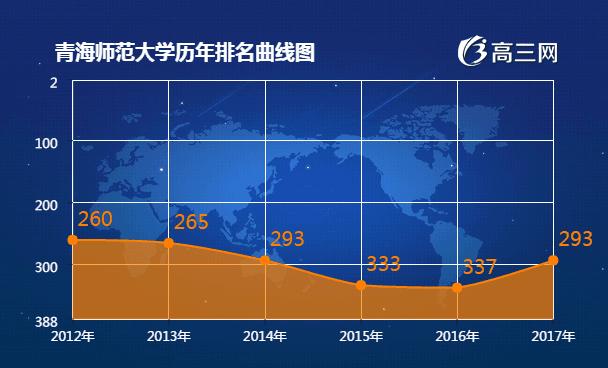 青海师范大学2017全国最新排名第293名