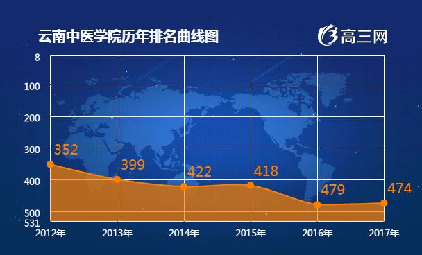 2018年云南中医学院最新排名 云南中医学院全国排名第几