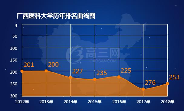 2018广西医科大学排名 全国最新排名第253名