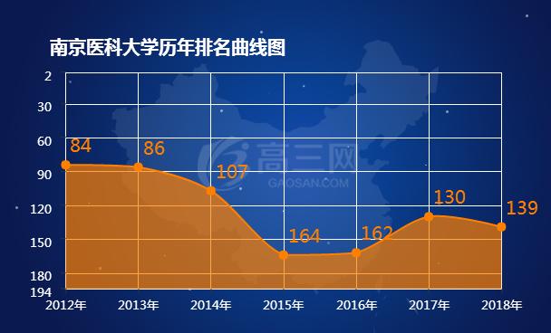 2018南京医科大学排名 全国最新排名第139名