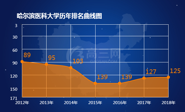2018哈尔滨医科大学排名 全国最新排名第125