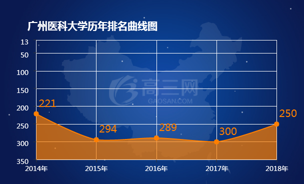 2018广州医科大学排名 全国最新排名第250名