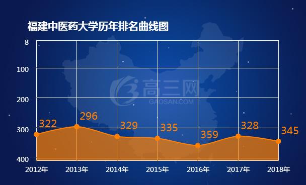 2018福建中医药大学排名 全国最新排名第345