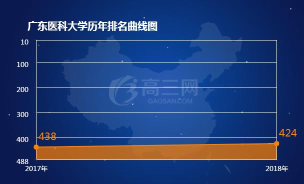 2018广东医科大学排名 全国最新排名第424名