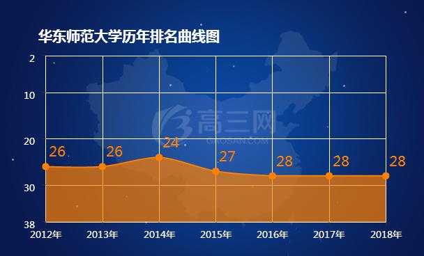师范大学排名_2018华东师范大学排名全国最新排名第28名_高三网