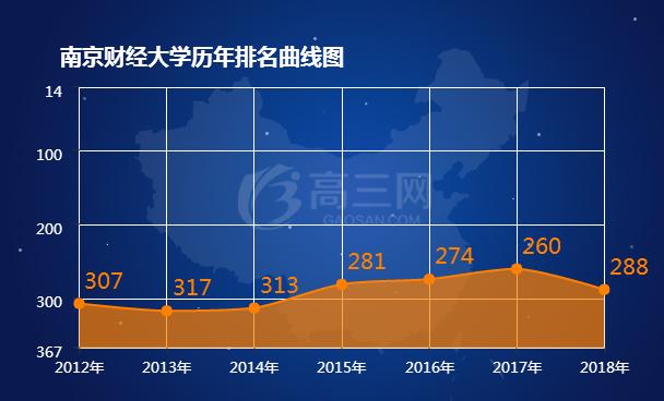 南京财经父亲学历年排名表