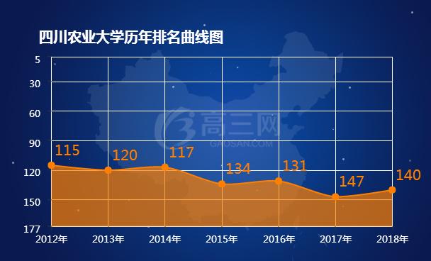 四川农业大学历年排名表