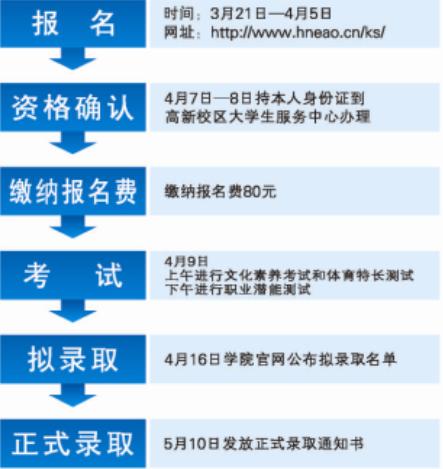 2016年湖南城建职业技术学院单招报名时间及入口 什么时间报名 高三网